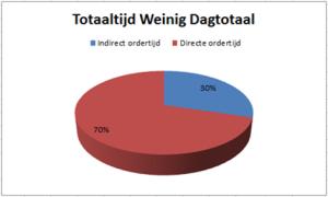 timbird_dagstaat_totaaltijd